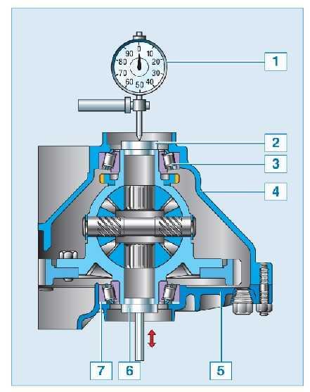 Привод механизма переключения передач — снятие, установка и регулировка