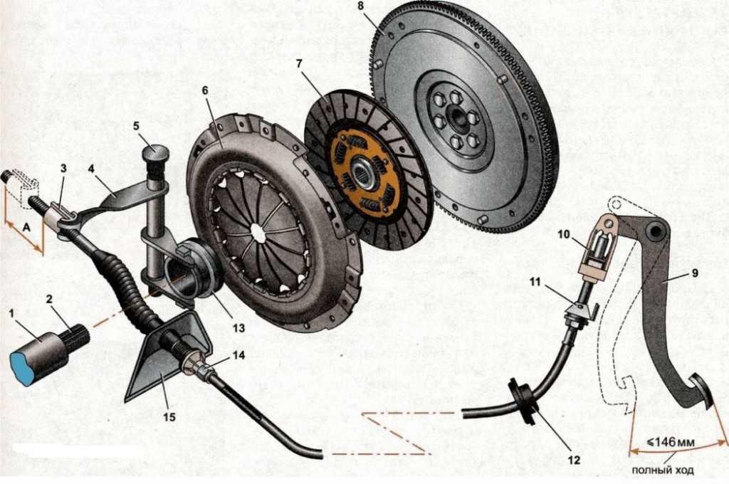 Замена и регулировка троса сцепления на автомобиле Лада Гранта ВАЗ 2190