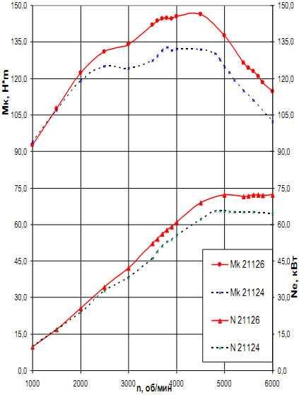 Лада Приора 2013 - Размеры колеc и шин, PCD, вылет диска и другие спецификации - РазмерКолес.RU