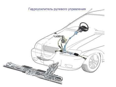 Лада Приора Рулевое управление автомобиля с электроусилителем