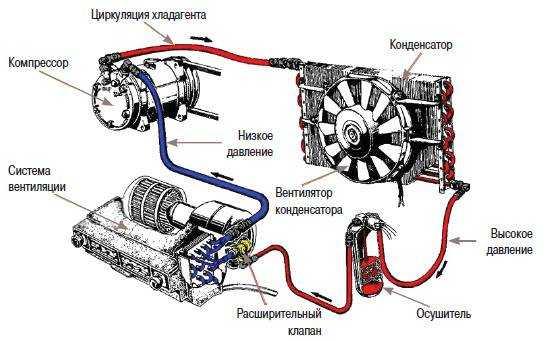 Устройство кондиционера на автомобилях LADA » Лада.Онлайн - все самое интересное и полезное об автомобилях LADA