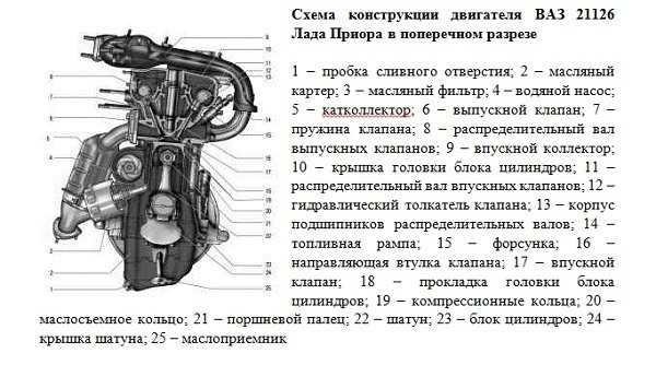 Двигатель Лада Приора   Тюнинг двигателя приоры ремонт
