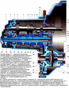 Коробка передач в Лада Приора: устройство и конструкция