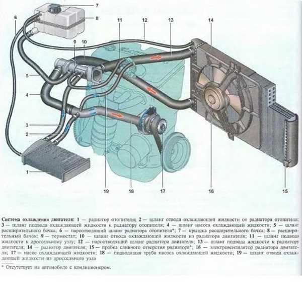Особенности конструкции системы охлаждения двигателя 21126 на автомобиле ВАЗ 2170 2171 2172 Лада Приора (Lada Priora).
